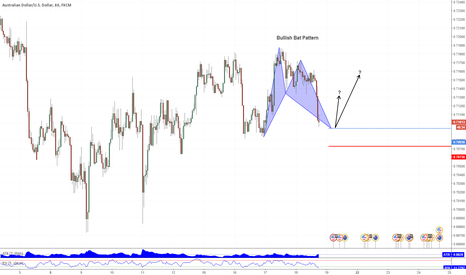 AUDUSD: Audusd: 1hr Bullish Bat Pattern