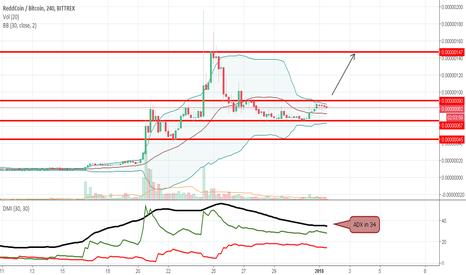 RDDBTC:  Waiting to buy ReddCoin