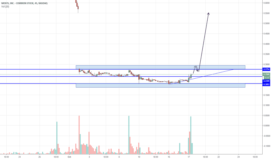 MOSY: Possible Gap Fill