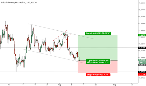 GBPUSD: Long expecting last wave up