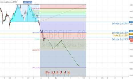 GBPCHF: Weaken cable vs risk aversion Swiss Franc, next target 1.3595