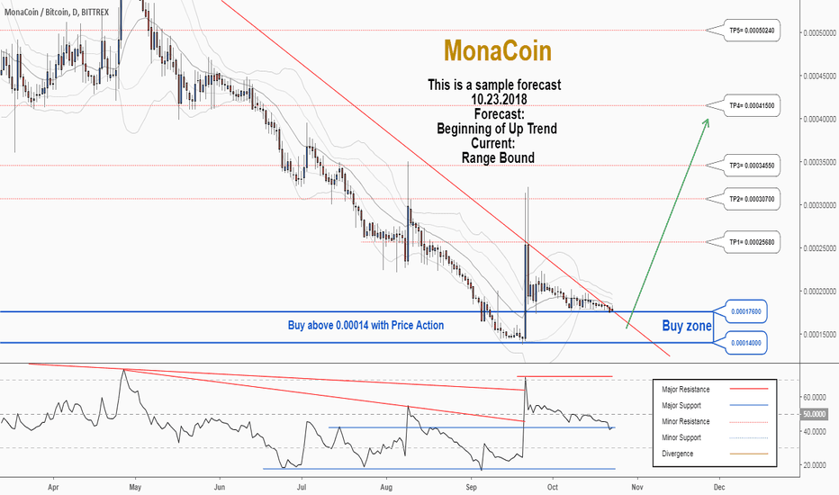 MONABTC: There is a trading opportunity to buy in MONABTC