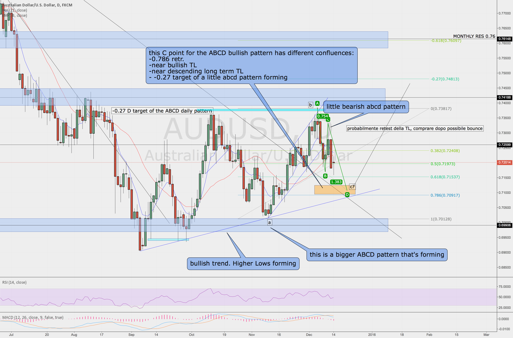 Trade with a good risk/reward in the next few days