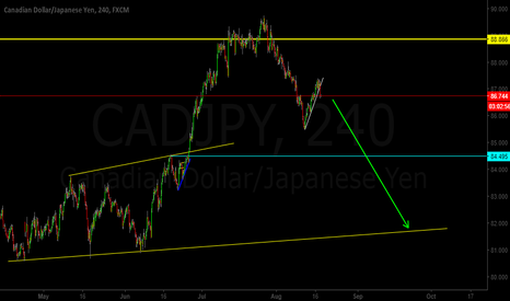 CADJPY: CAD/JPY Corrective Structure Over