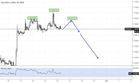 EURUSD: EURUSD Short opportunity