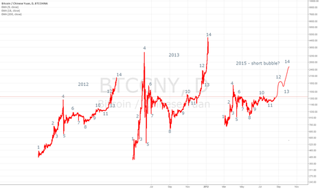 BTCCNY: There is nothing new under the sun - short bubble fractal