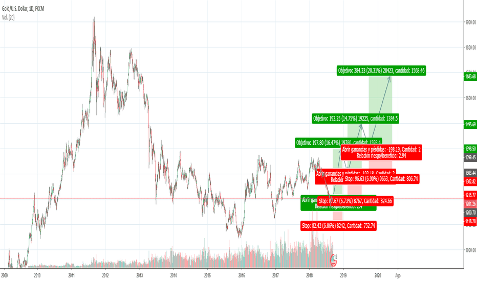 XAUUSD: XAU/USD (Gold) BUY