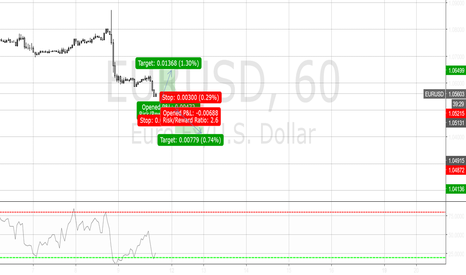 EURUSD: A long at 1.0518 else a break through 1.05, a short at 1.049