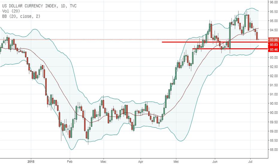 DXY: Dollar Index menghampiri kawasan Bullish Engulfing