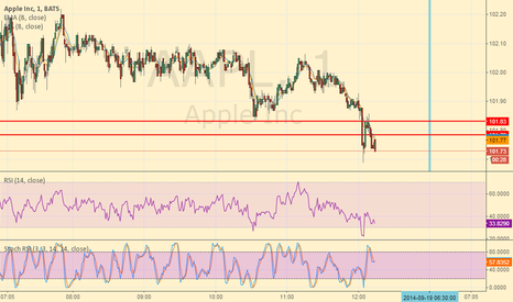 AAPL: Apple support breaking