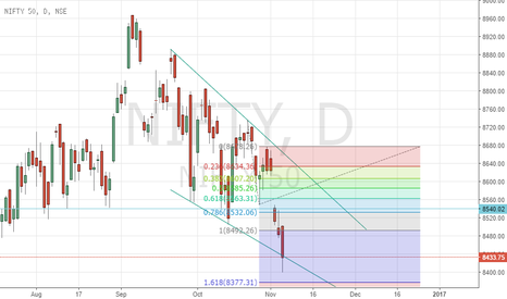 NIFTY: Nifty holding to the channel