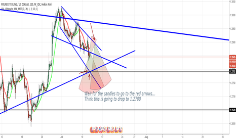 GBPUSD: GBPUSD WORLD IDEA