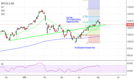 NIFTY: Nifty - At Support.