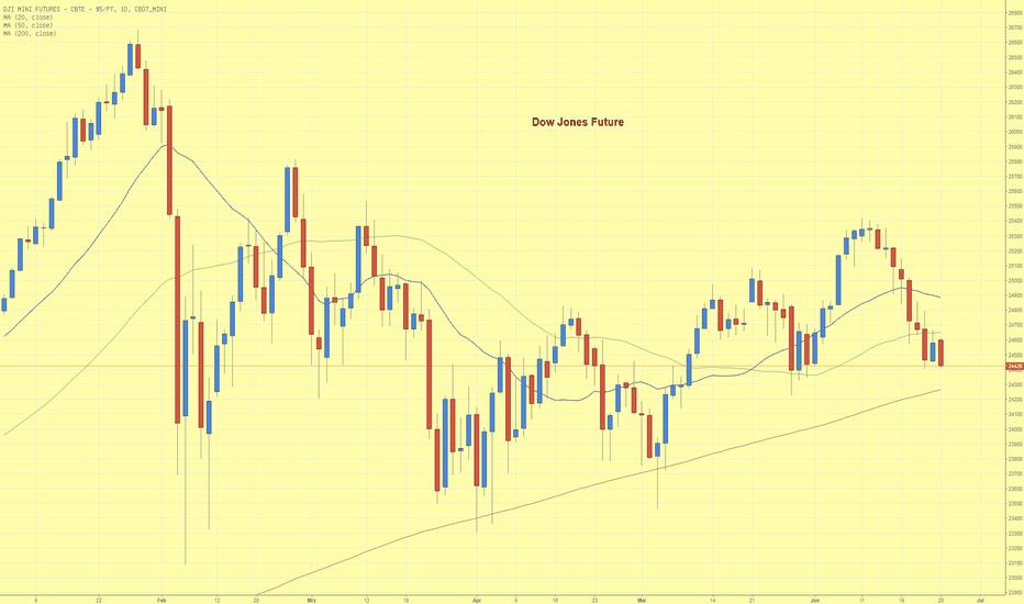 YM1!: Dow Jones Future nähert sich der 200 Tage Linie