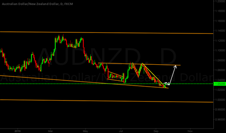 AUDNZD: AUDNZD Buy Setup Breakout the Channel