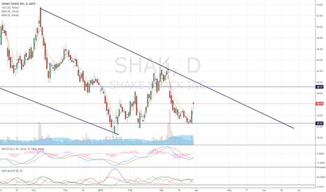 SHAK: Clear downside channel, long term watch list