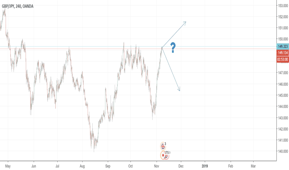 GBPJPY: long or short