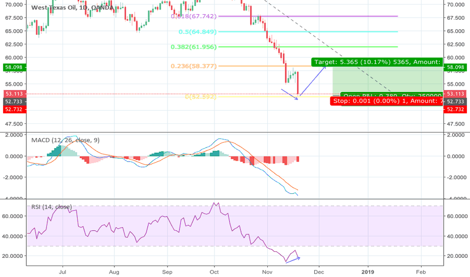WTICOUSD: OIL *SCALP ONLY