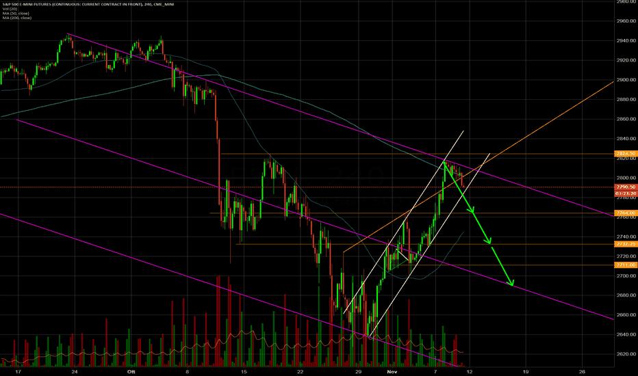 ES1!: S&P500 Consolidamento o inizio del trend ribassista?