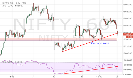 NIFTY: Nifty Update on the Shorter term