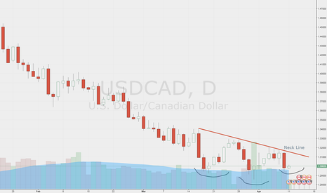 USDCAD: USDCAD possible H&S pattern forming on 4H and Daily charts.