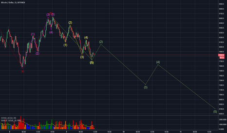 BTCUSD: it Seems we are in Down trend...