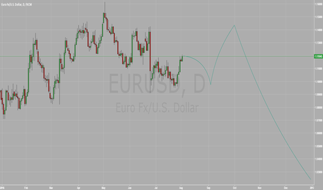 EURUSD: EURUSD till the end of 2016