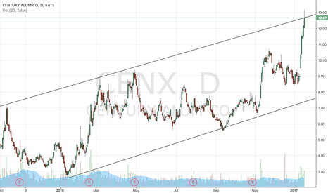 CENX: CENX Possible Short play