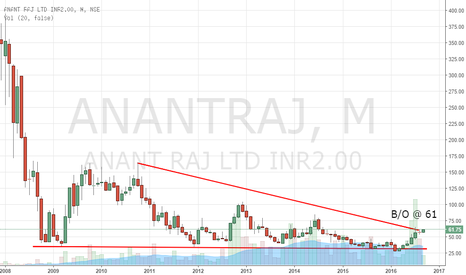 ANANTRAJ: Anant Raj Ltd - Triangle Breakout on Monthly Chart
