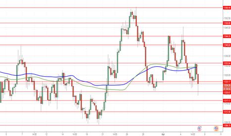 XAUUSD: XAU/USD: gold sedang turun