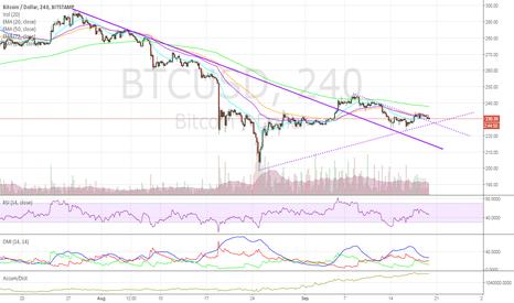 BTCUSD: Bitcoin: A Commodity?