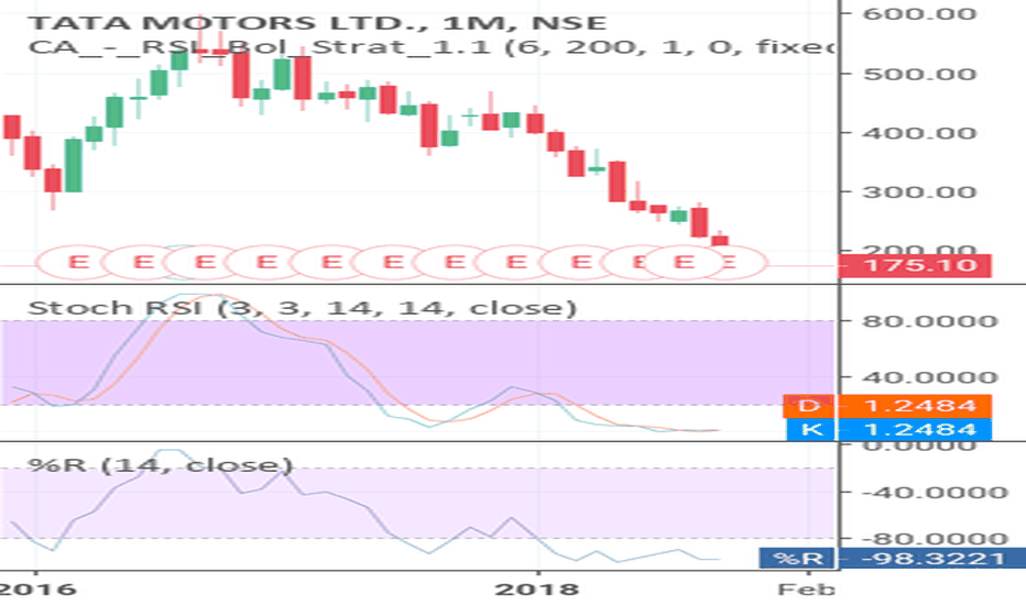 TATAMOTORS: Safe Investment