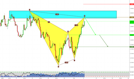 EURGBP: Bat Pattern on EURGBP