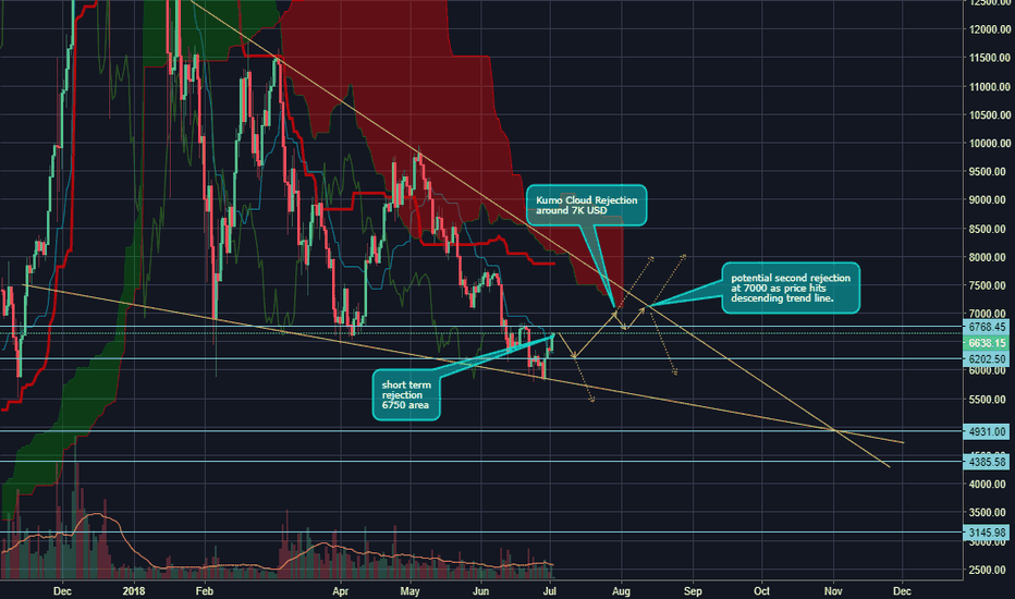 BTCUSD: BTC run to 7K mapped out