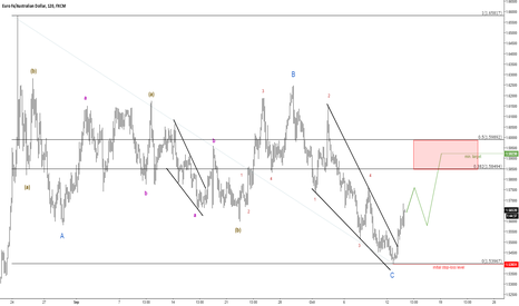 EURAUD: Initial correction is complete