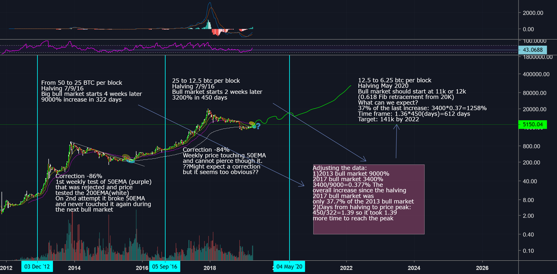 Bitcoin historical analysis + corrections + projections for BITSTAMP:BTCUSD by craving4trade ...