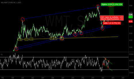 WMT: WAL-MART