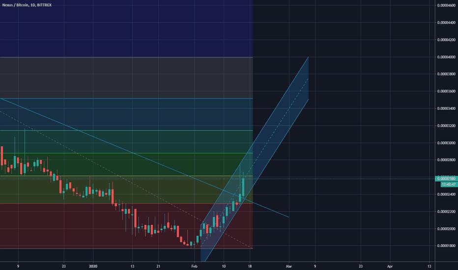 nexus btc tradingview