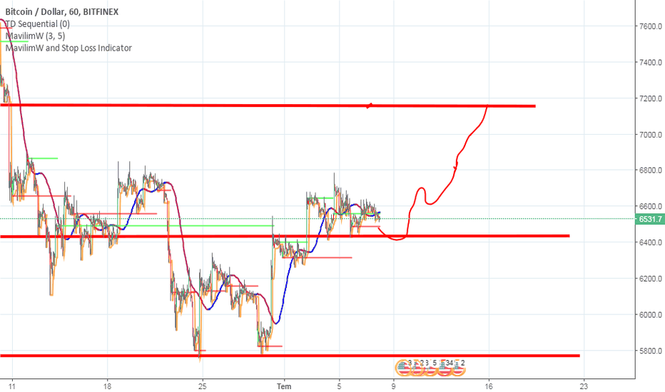BTCUSD: BTC USD 08.02.2018 Analiz