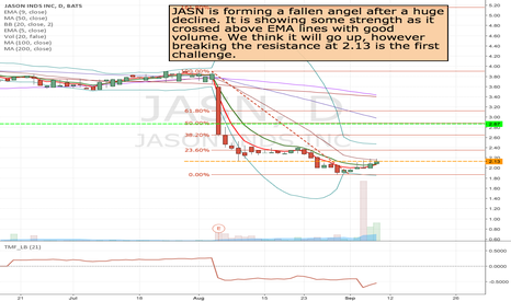 JASN: JASN- Long if it can break up resistance around 2.13