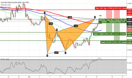 AUDCAD: AUDCAD - Bat Pattern Completed