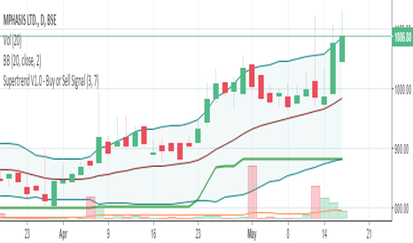 MPHASIS: Mphasis seems ti very bullish today,it will change to reach 1300