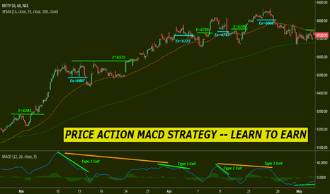 NIFTY: PRICE ACTION MACD STRATEGY -- LEARN TO EARN