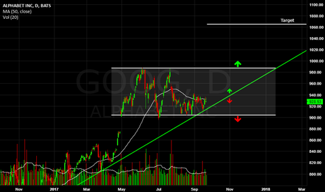 GOOG: Alphabet, sideways channel & price on trendline analysis