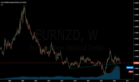 EURNZD: EURNZD at strong support