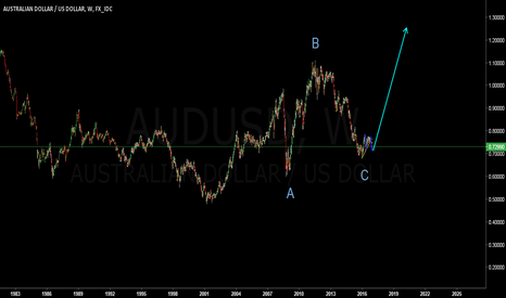 AUDUSD: Aussie ready for take-off//AUDUSD