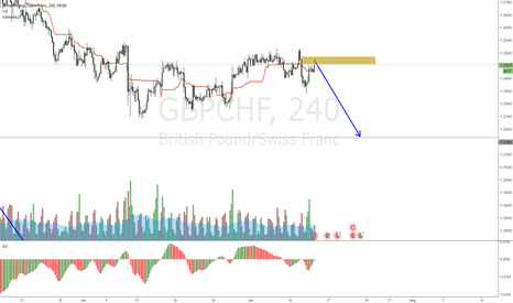 GBPCHF: GBPCHF another move down