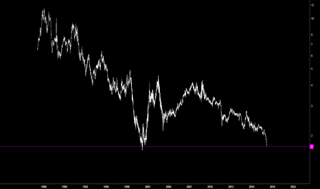 GER30/NDX: DAX XETRA Vs NASDAQ 100 – SPREAD EN NIVELES PRE- CRISIS AÑO 2000