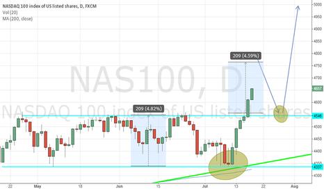 NAS100: NASDAQ 100 Long