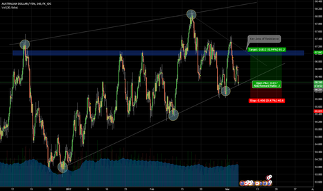 AUDJPY: AUD/JPY - Channel Rejection